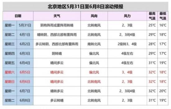 北京发布雷电蓝色预警外出注意防雨防雷电